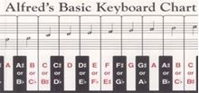 Picture of Keyboard Chart